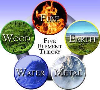 Feng Shui Five elements theory