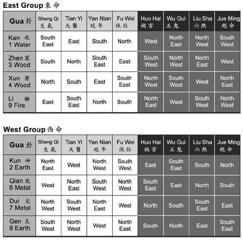 the east and west group ming gua directions circleofwealth.ca